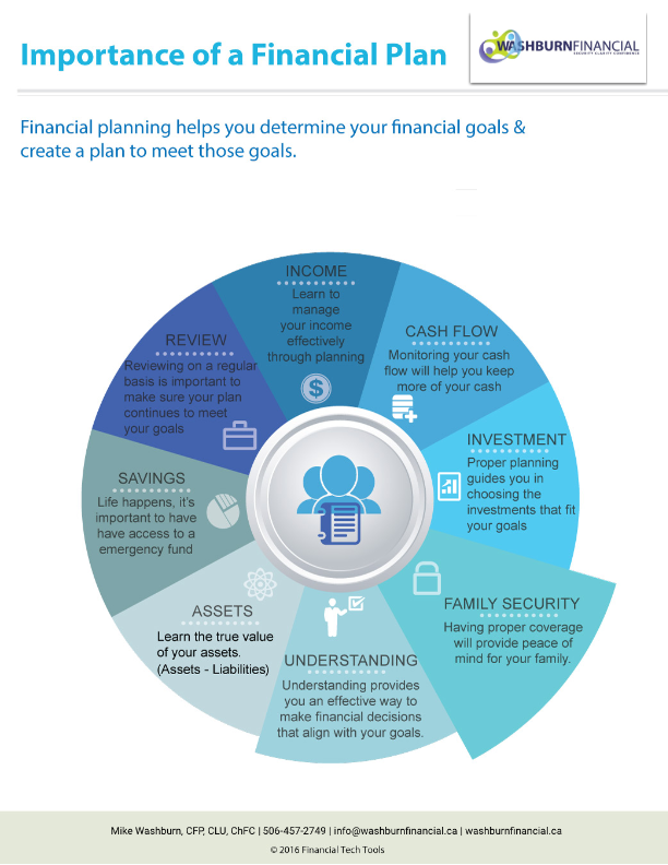the importance of a financial plan washburn financial